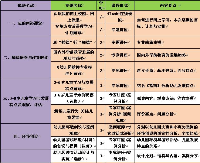 """""""国培计划(2012)""""——幼儿园骨干教师远程培训项目"""