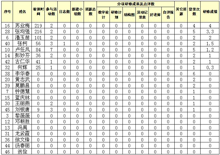 田益容�9bcyi�_我校教师研修情况统计(截止至2013年12月1日)