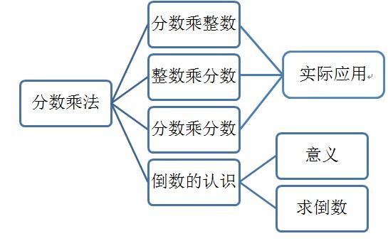 分数乘法结构知识图